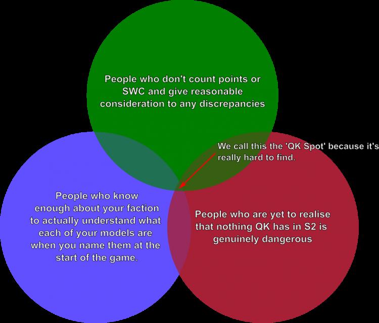 Humourous Venn Diagram